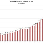 Planned Parenthood abortions top 6 million