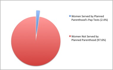 Number of women served by Planned Parenthood annually, compared to total women of reproductive age in the United States.