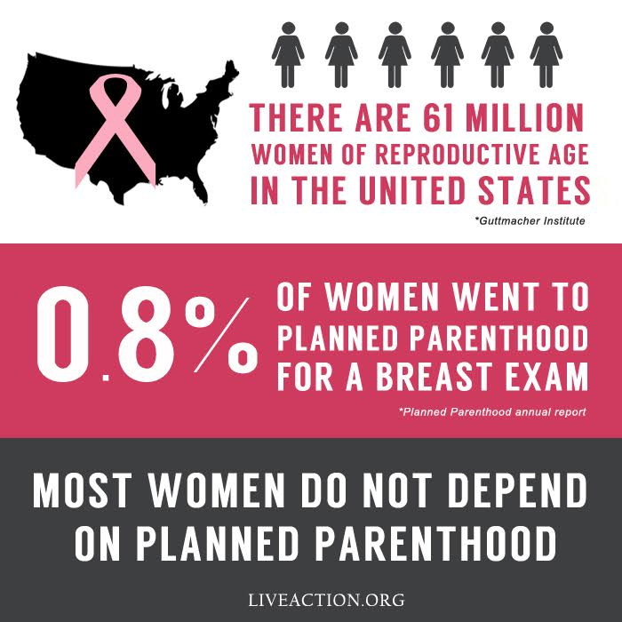 PP breast exam stats