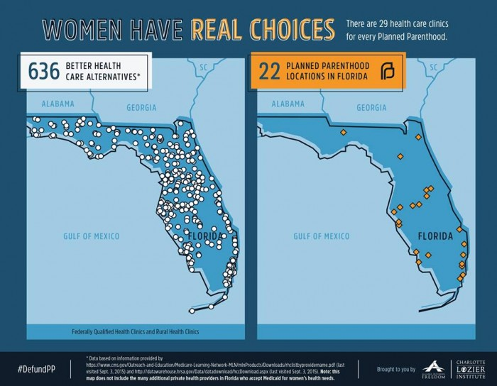 Florida Womens Health Comapred to Planned Parenthood