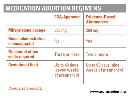 Mifepristone, medical abortion guidelines, guttmacher, dangerous, planned parenthood