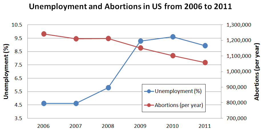 Unemployment and Abortion
