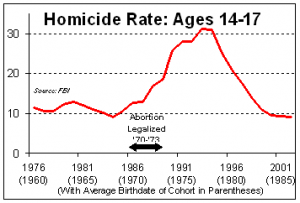 Homicide-Rate-Ages-14-17