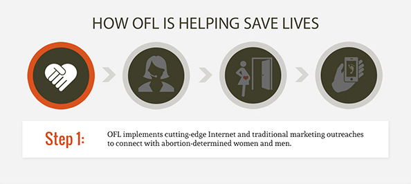 how-OFL-saves-lives
