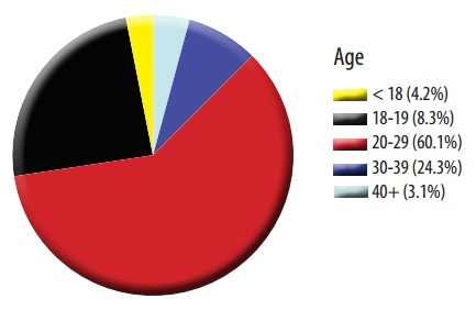 ohio-2013-abortion-report-age