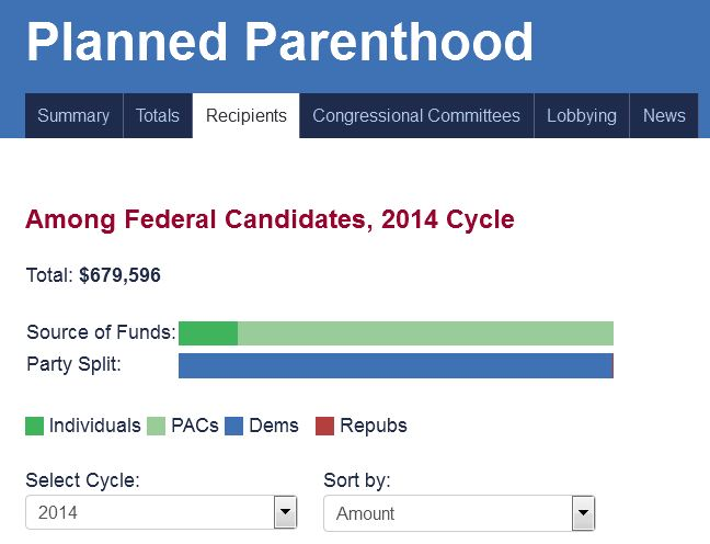 Democrats majority Planned Parenthood contributions
