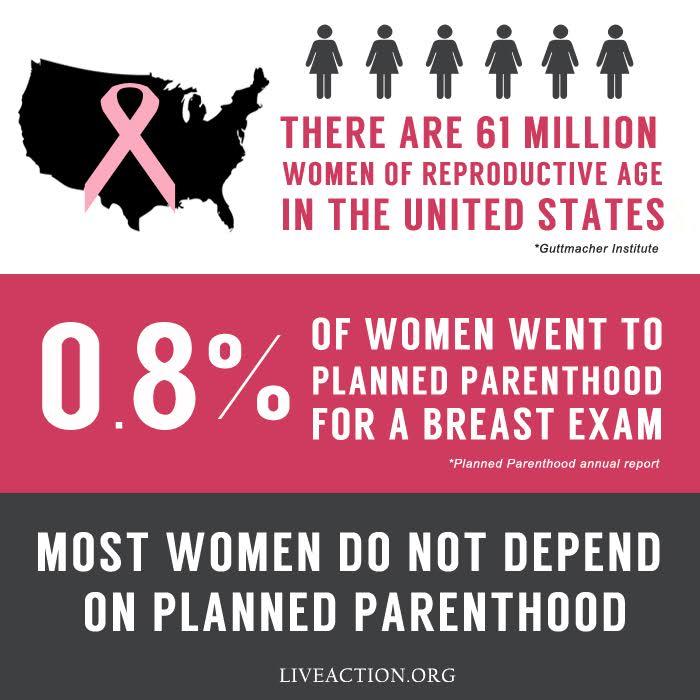 PP breast exam stats