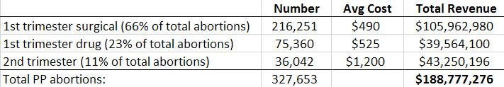 planned-parenthood-abortion-math