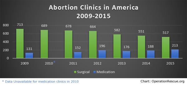 Abortion-Clinics-2009-2015-current