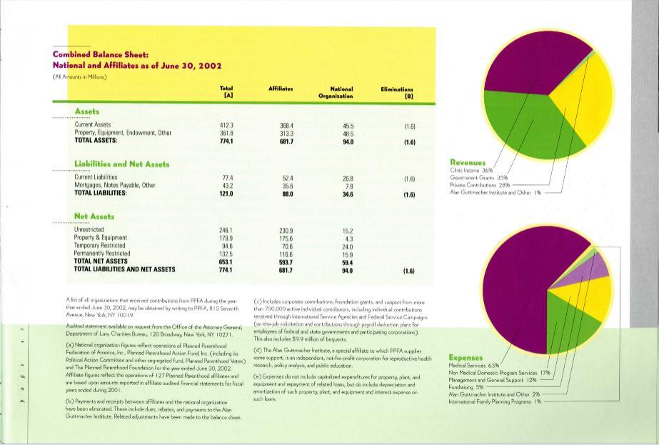 PP Guttmacher 2001 annual report