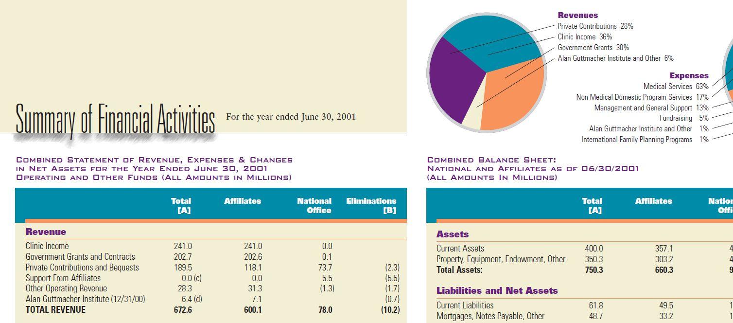 Guttmacher to Planned Parenthood 6.4 million 2000 to 2001