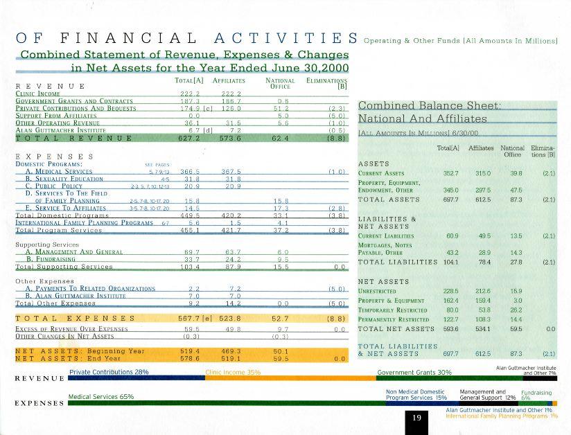 PP Guttmacher 2000 annual report