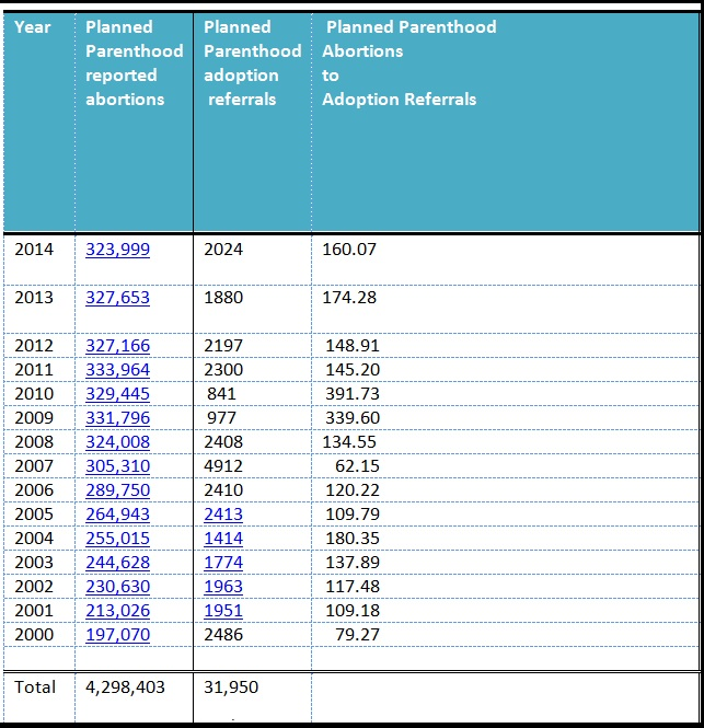 Planned Parenthood abortion to adoption referrals 2000 2014