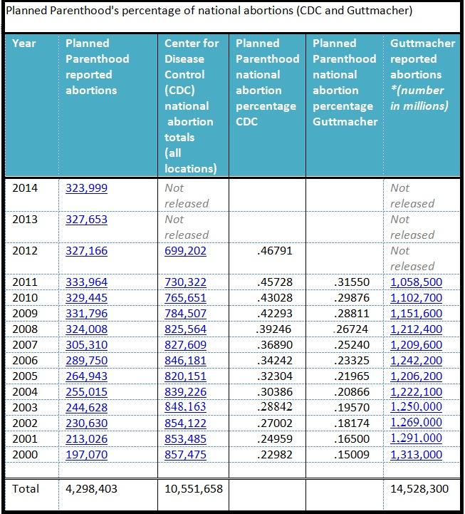 Planned Parenthood national abortion percentage CDC Guttmacher stats