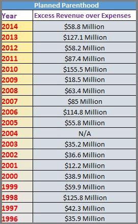 PP-excess-revenue-millions