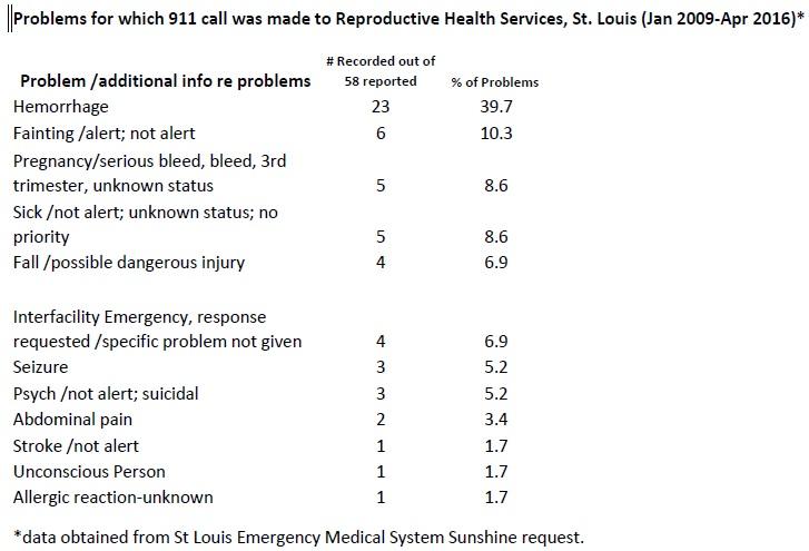 PP Ambulance Calls St Louis