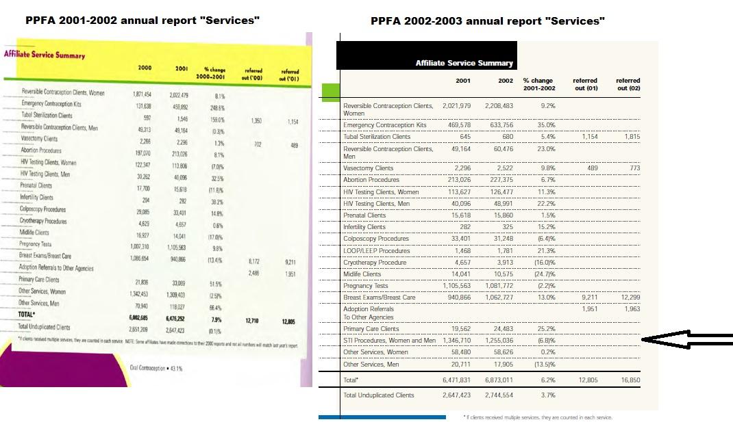 PPFA adds STI STD services to totals 2002