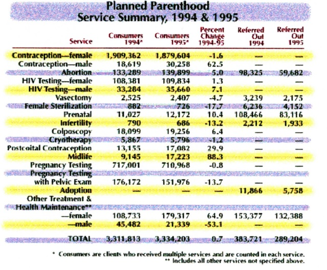 Planned Parenthood service summary 1994 and 1995