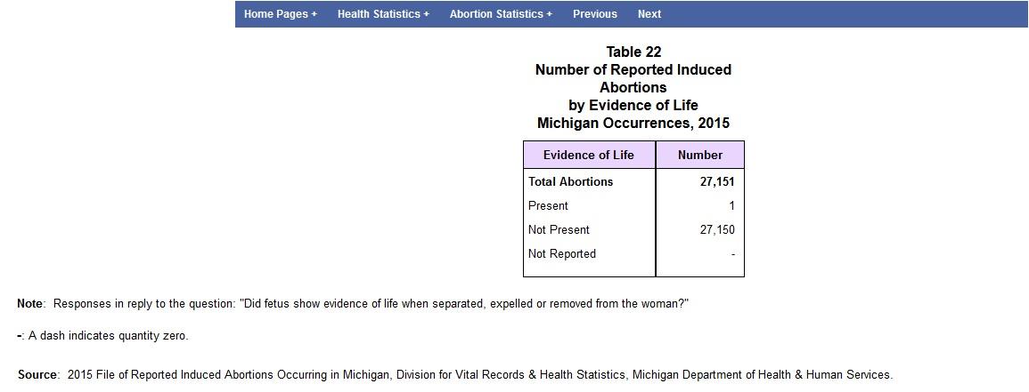 Babies born alive Michigan 2015