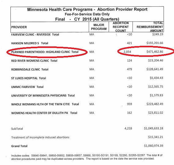 2015 Planned Parenthood Minnesota abortion reimbursements