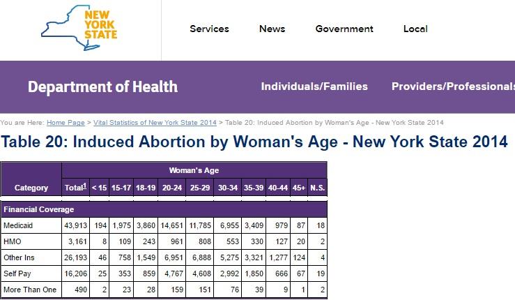 New York Medicaid abortion 2014