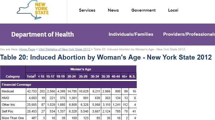New York Medicaid abortion