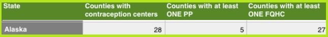 PP versus FQHC COntraception Care Alaska 2015 per Guttmacher
