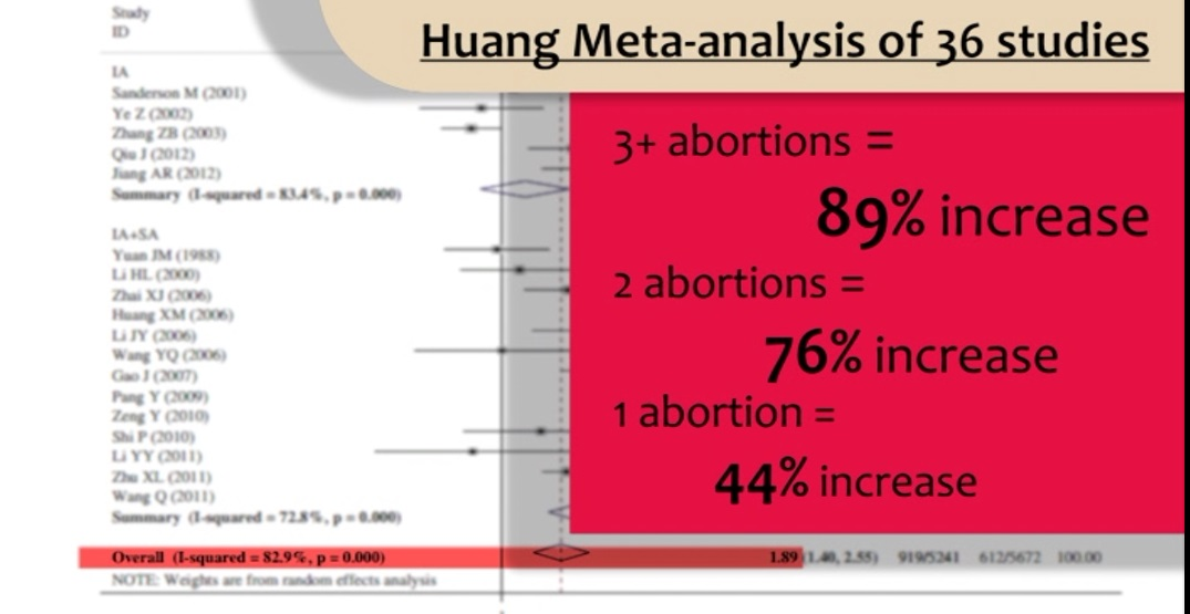 China study shows risk of breast cancer from abortion HUSH the Documentary
