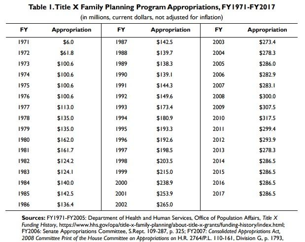 TitleX Funding History CBO