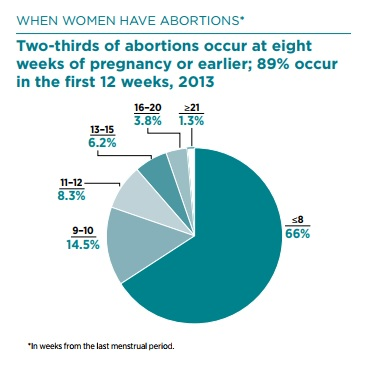 When women have abortions 2017 Guttmacher