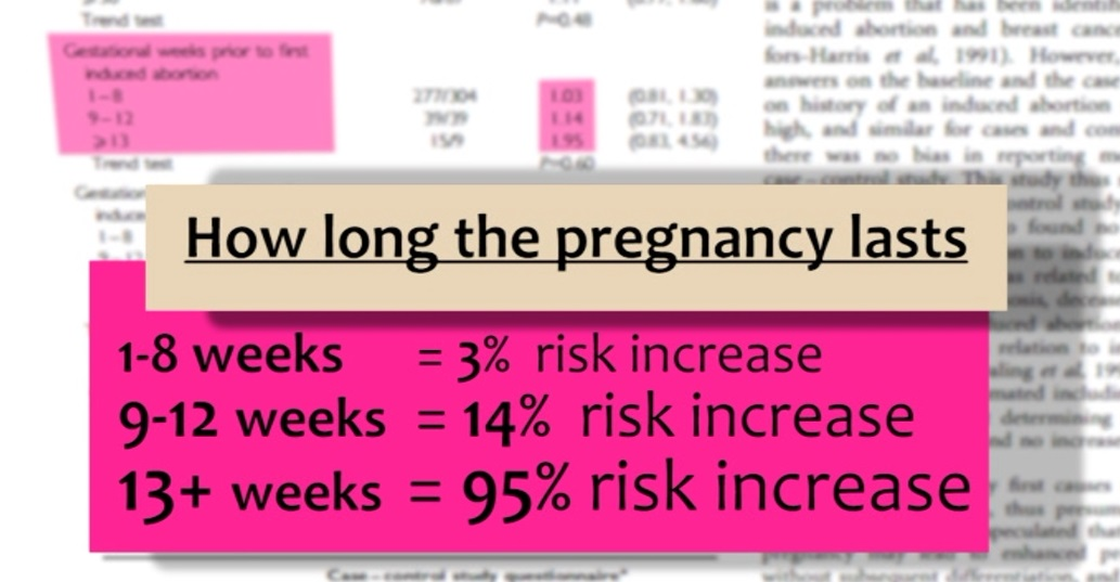 Ye Study on abortion breast cancer HUSH the Documentary