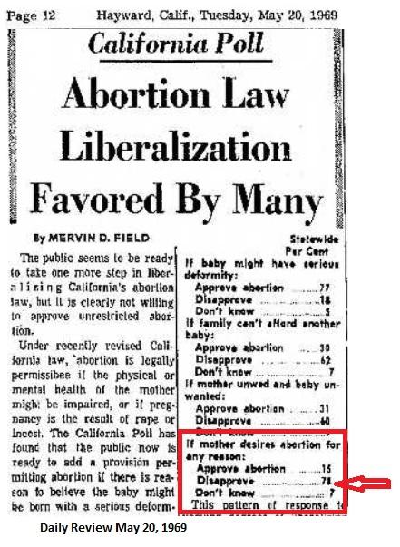 1969 California Poll on Abortion