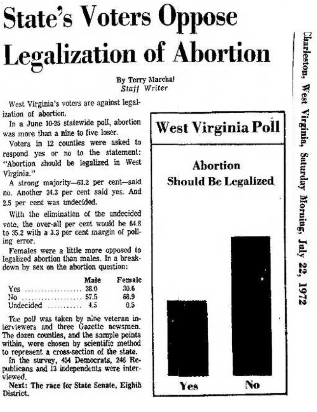 1972 Virginia State Poll