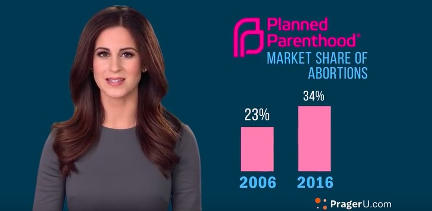Lila Rose, PragerU, Planned Parenthood, abortion
