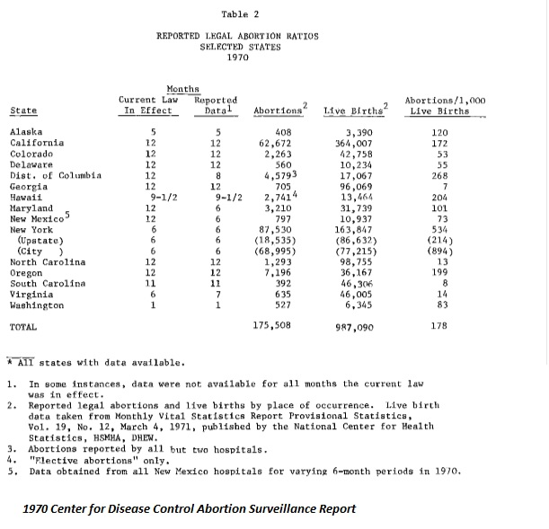 1970 CDC reported abortions in 14 states plus DC
