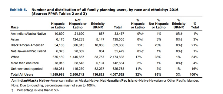 Title X family planning users by race ethnicity 2016
