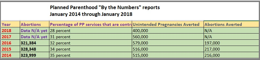 Planned Parenthood by the numbers Jan 2014 to Jan 2018