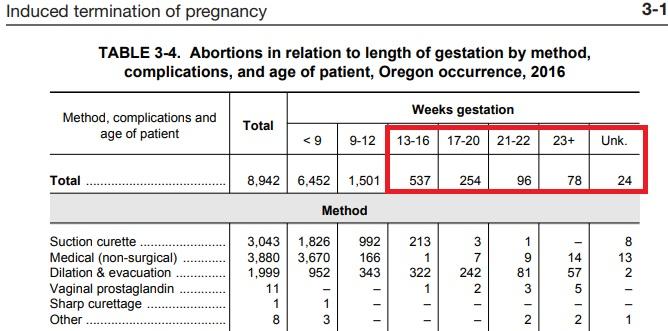 2016 Oregon Abortion by gestation