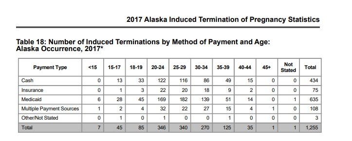 Image: 2017 Medicaid paid abortions in Alaska