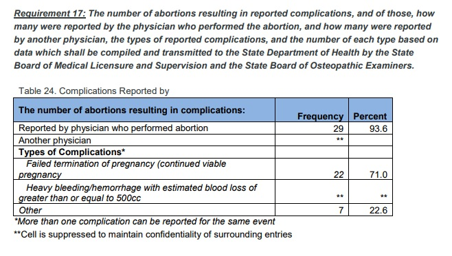 Abortion complications reported Oklahoma 2017