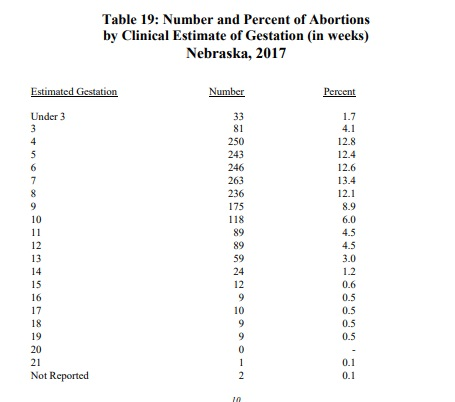 Nebraska abortion stats by gestation 2017