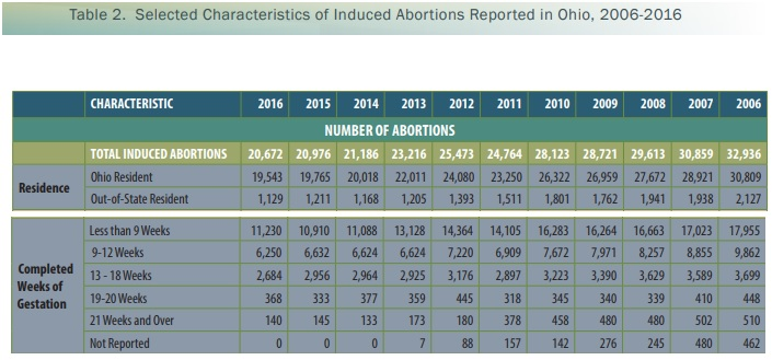 Ohio abortions by gestation 2006-2016