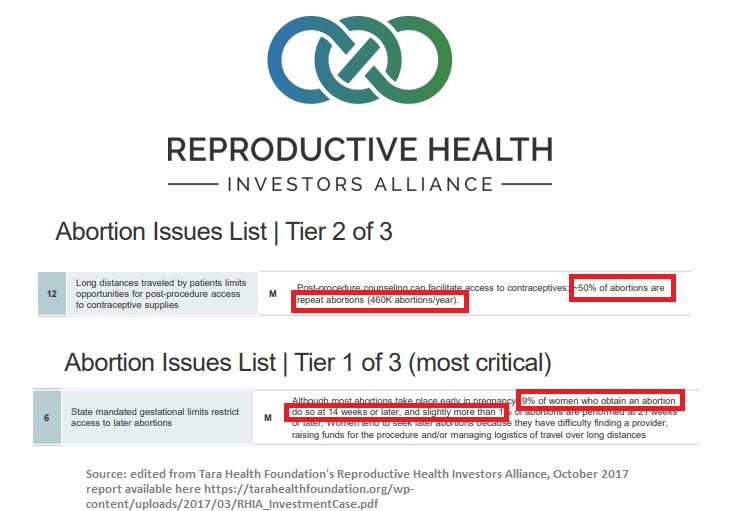 Reproductive Health Investors Alliance 50 percent of abortions repeat abortions