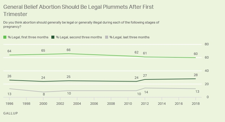 Support for abortion after 1st trimester plummets per Gallop June 2018