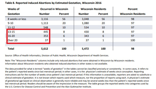Wisconsin abortions by gestation 2016