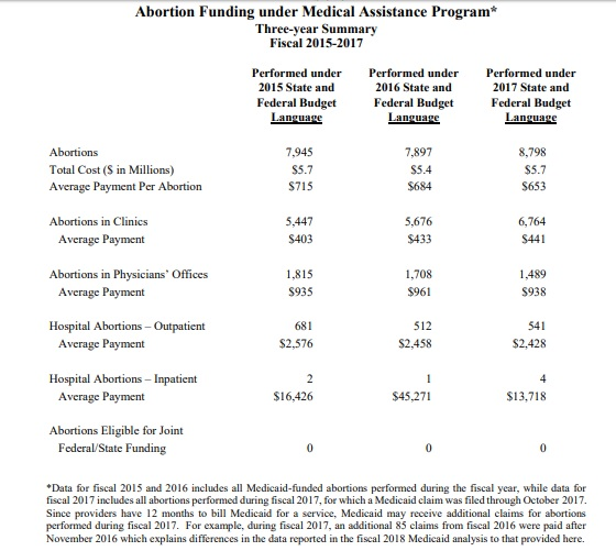 Image: 2015 to 2017 tax payer abortion funding Medicaid