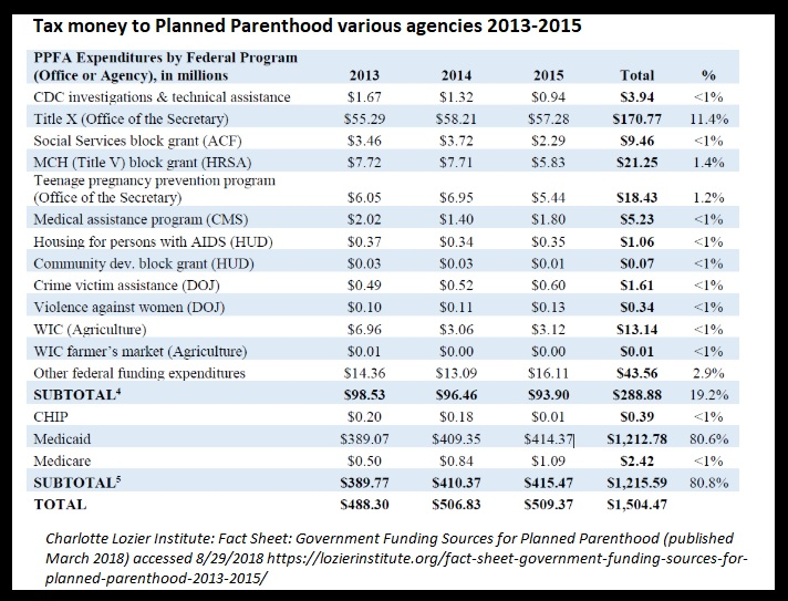 Image: Tax funds to Planned Parenthood 2013 to 2015 various agencies (Graph credit: Charlotte Lozier Institute)
