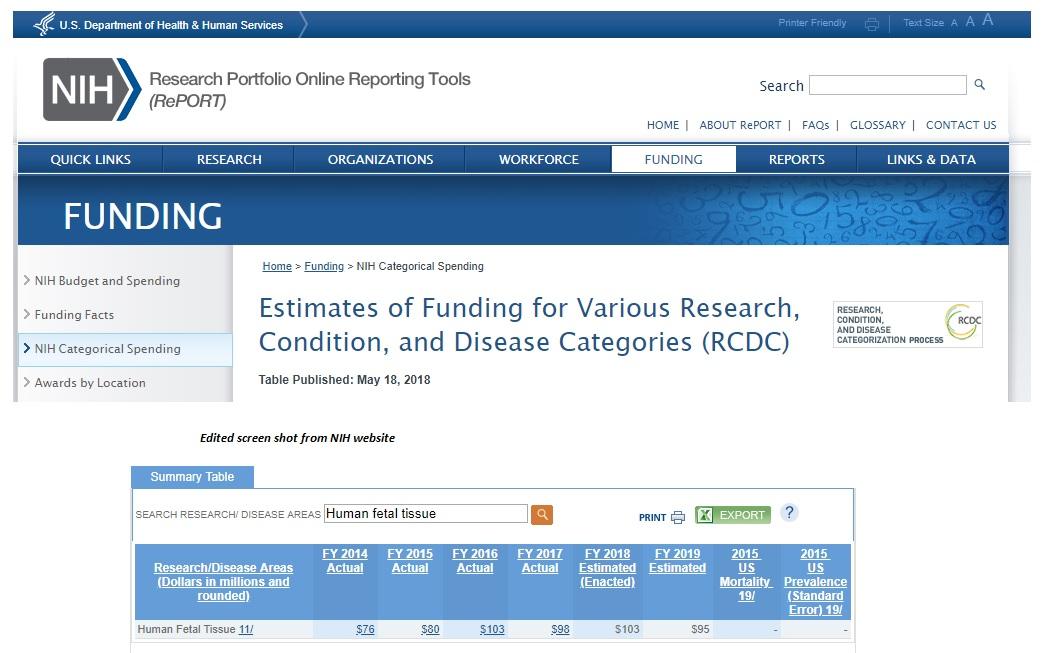 Human fetal research NIH estimates updated
