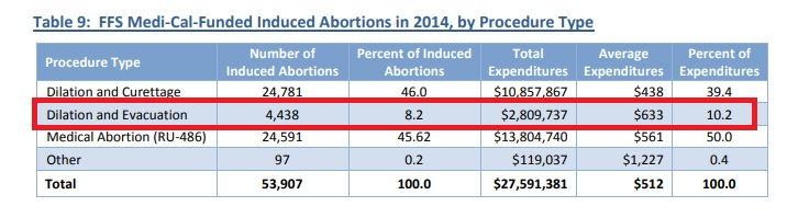 Image: Medi-cal abortions by procedure 2014