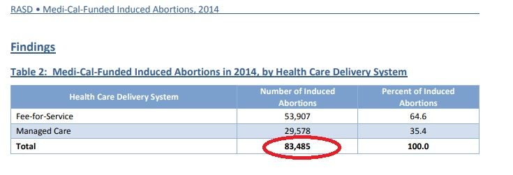 Image: Medi-cal tax funded abortion total 2014